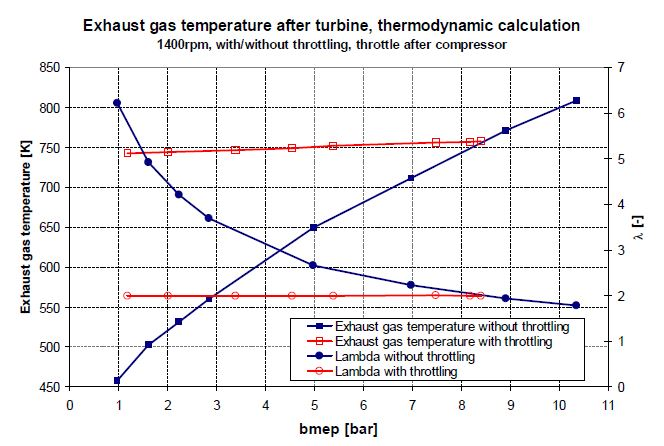 The Figure above shows the computed and experimentally engine verified increase in exhaust gas temperatures by regulating to a constant λ-value. There are 2 retrofitting challenges: Intervention in the engine management is usually impossible. And a simple on-off throttle can only be located in the exhaust gas system.