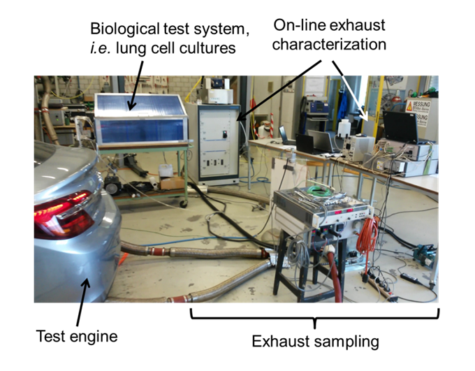 Figure 1 Exposure system. Freshly produced exhaust is directly applied to the human lung cell cultures within 30 seconds.